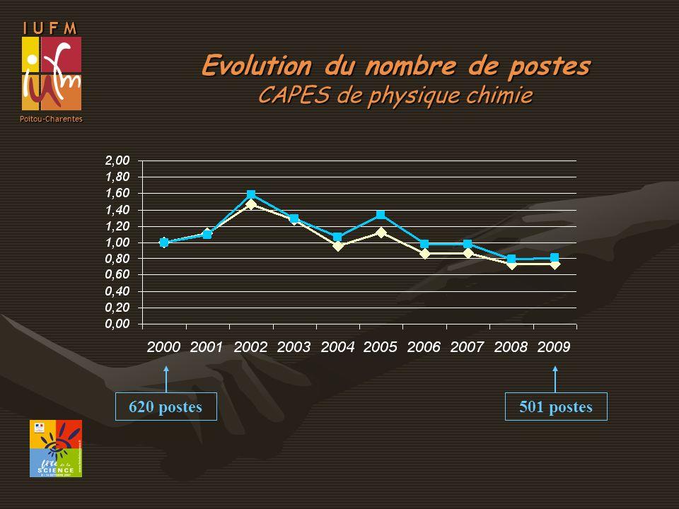 I U F M Poitou-Charentes Evolution du nombre de postes CAPES de physique chimie 620 postes501 postes