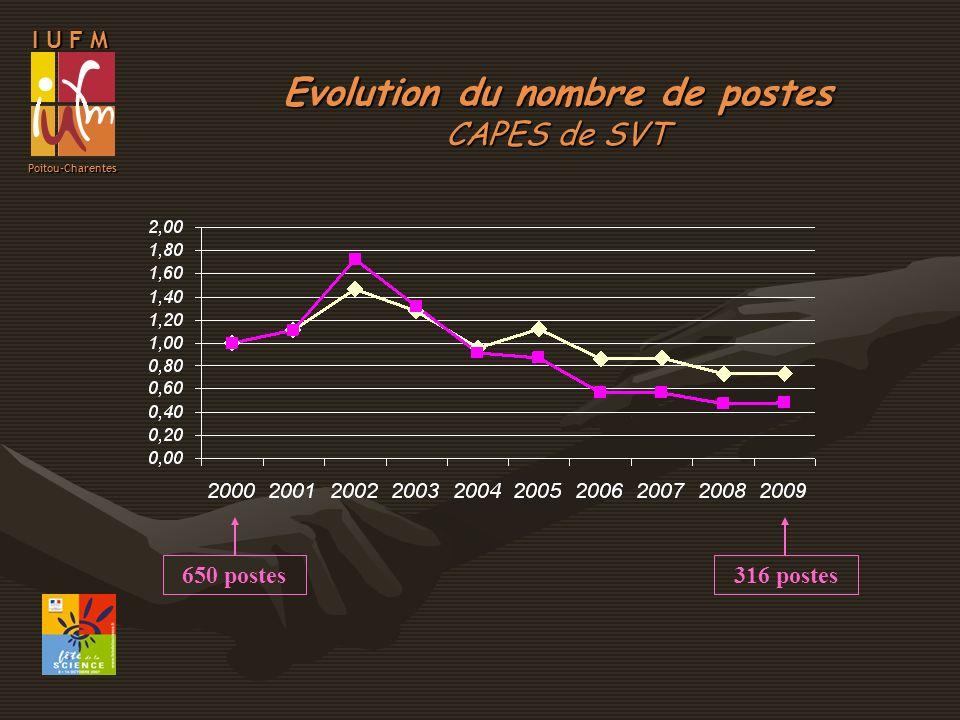 I U F M Poitou-Charentes Evolution du nombre de postes CAPES de SVT 650 postes316 postes