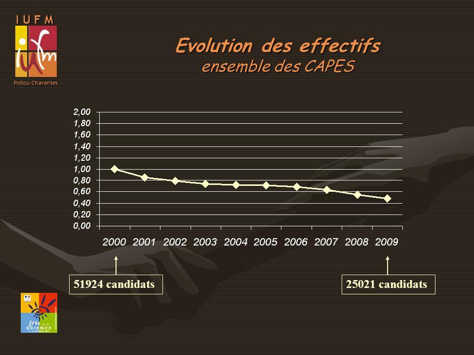 I U F M Poitou-Charentes Evolution des effectifs CAPES de mathématiques 6720 candidats3210 candidats