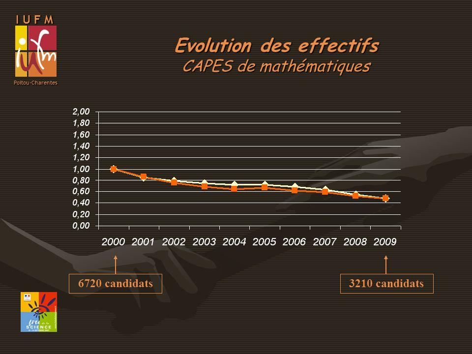 I U F M Poitou-Charentes Evolution des effectifs CAPES de physique chimie 3690 candidats1877 candidats