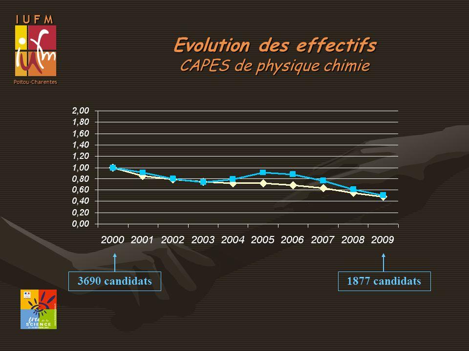 I U F M Poitou-Charentes Evolution des effectifs CAPES de SVT 3936 candidats2198 candidats