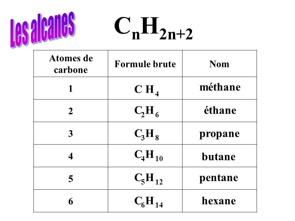 Atomes de carbone Formule bruteNom 1 2 3 4 5 6 C H C n H 2n+2 C H 4 6 8 10 12 14 4 2 3 5 6 méthane éthane propane butane pentane hexane