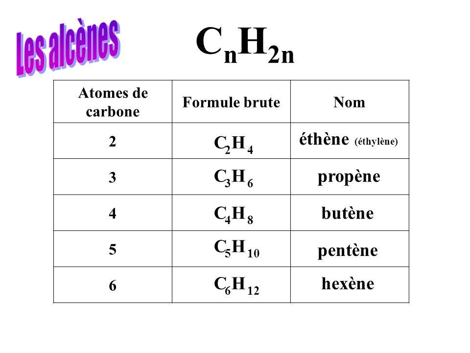 Atomes de carbone Formule bruteNom 2 3 4 5 6 C n H 2n C H 4 6 8 10 12 5 3 4 6 2 éthène (éthylène) propène butène pentène hexène
