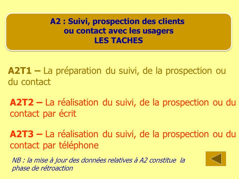 A2 : Suivi, prospection des clients ou contact avec les usagers LES TACHES A2 : Suivi, prospection des clients ou contact avec les usagers LES TACHES A2T1 – La préparation du suivi, de la prospection ou du contact A2T2 – La réalisation du suivi, de la prospection ou du contact par écrit A2T3 – La réalisation du suivi, de la prospection ou du contact par téléphone NB : la mise à jour des données relatives à A2 constitue la phase de rétroaction