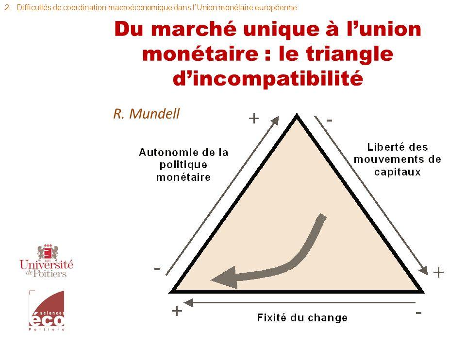 Du marché unique à lunion monétaire : le triangle dincompatibilité R. Mundell 2.Difficultés de coordination macroéconomique dans lUnion monétaire euro