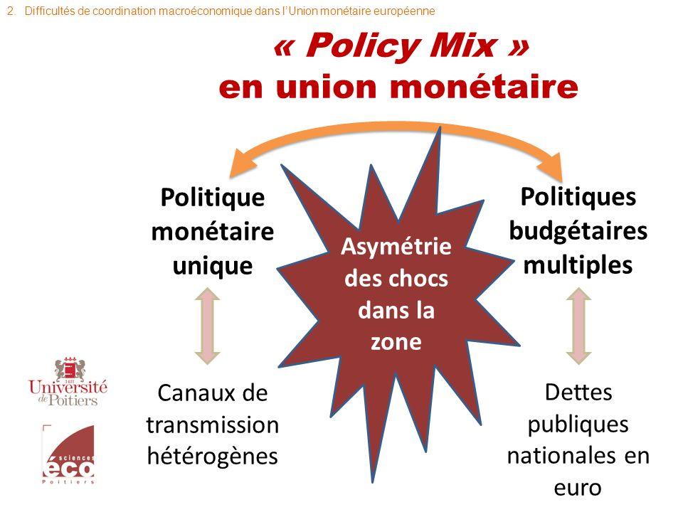 Des cadres pour le « Policy Mix » Un garde-fou : le pacte de stabilité et de croissance Une instance de coordination : Conseil ECOFIN => Eurogroupe Une référence utopique (?) : le fédéralisme budgétaire 2.Difficultés de coordination macroéconomique dans lUnion monétaire européenne