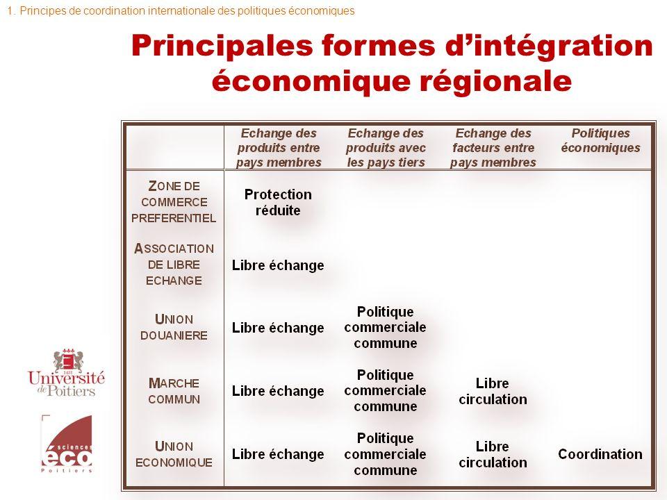 Intégration des marchés et intégration des politiques : les deux faces de lintégration Dimension verticale hiérarchisation Dimension horizontale concurrence Intégration Negative Suppression des politiques discriminantes Intégration Positive Mise en place de politiques coordonnées 1.Principes de coordination internationale des politiques économiques