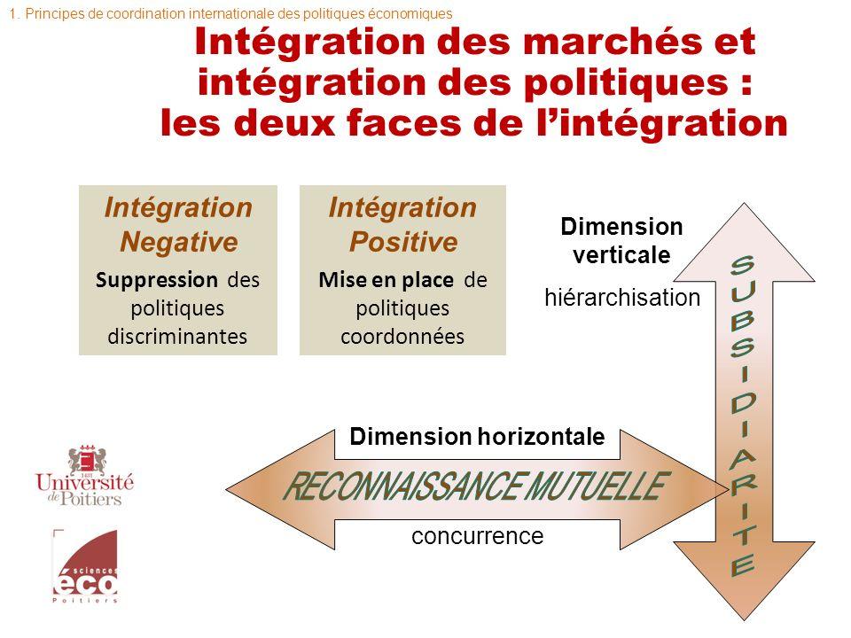 Intégration des marchés et intégration des politiques : les deux faces de lintégration Dimension verticale hiérarchisation Dimension horizontale concu