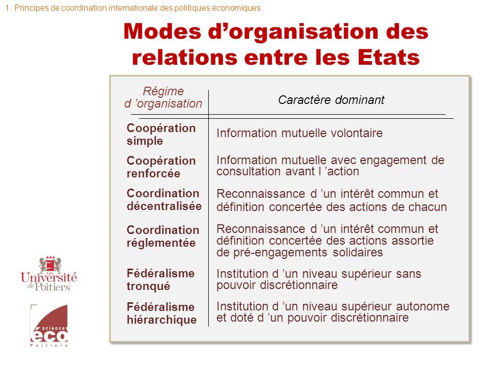 Modes dorganisation des relations entre les Etats Régime d organisation Coopération simple Coopération renforcée Coordination décentralisée Coordinati
