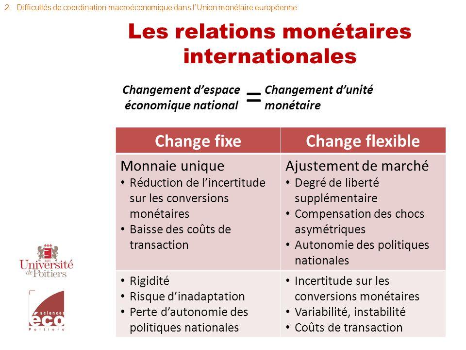 Les relations monétaires internationales Changement despace économique national Changement dunité monétaire = Change fixeChange flexible Monnaie uniqu
