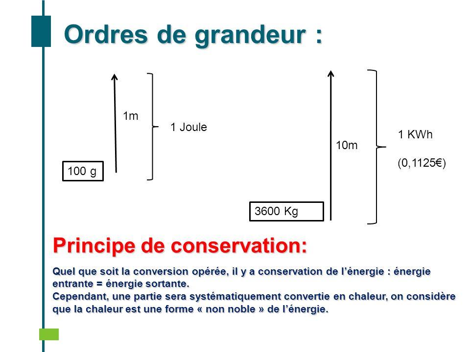 Ordres de grandeur : 100 g 1m 1 Joule 3600 Kg 10m 1 KWh (0,1125) Principe de conservation: Quel que soit la conversion opérée, il y a conservation de