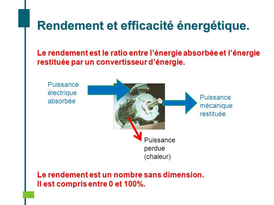 Rendement et efficacité énergétique. Puissance électrique absorbée Puissance mécanique restituée Le rendement est le ratio entre lénergie absorbée et