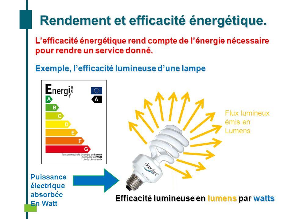 Rendement et efficacité énergétique. Lefficacité énergétique rend compte de lénergie nécessaire pour rendre un service donné. Exemple, lefficacité lum
