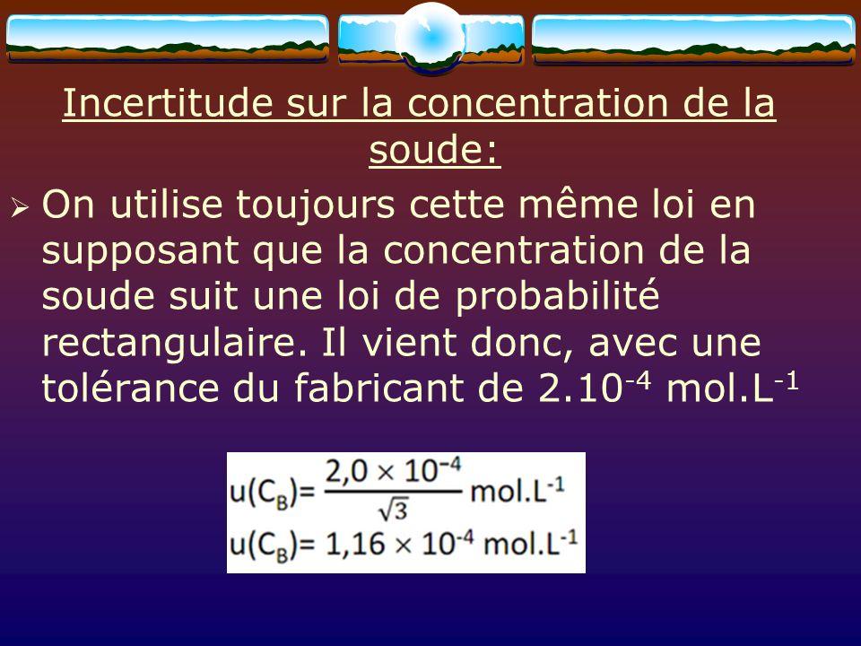 Calcul final: La relation utilisée est donc : Le mesurage de la concentration de lacide est obtenu par un calcul : Lincertitude-type associée est donnée par la relation: Lincertitude-type est donc u(C A )=1,2737.10 -4 mol.L -1