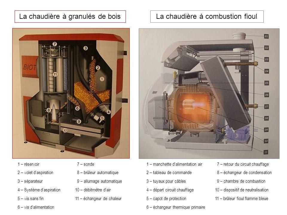 La chaudière à granulés de boisLa chaudière à combustion fioul 1 – réservoir 7 – sonde 2 – volet daspiration 8 – brûleur automatique 3 – séparateur 9 – allumage automatique 4 – Système daspiration10 – débitmètre dair 5 – vis sans fin11 – échangeur de chaleur 6 – vis dalimentation 1 – manchette dalimentation air 7 – retour du circuit chauffage 2 – tableau de commande 8 – échangeur de condensation 3 – tuyaux pour câbles 9 – chambre de combustion 4 – départ circuit chauffage 10 – dispositif de neutralisation 5 – capot de protection 11 – brûleur fioul flamme bleue 6 – échangeur thermique primaire