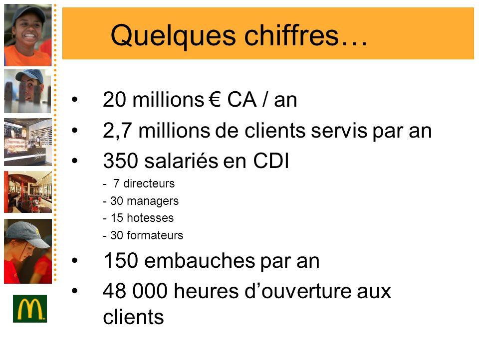 Quelques chiffres… 20 millions CA / an 2,7 millions de clients servis par an 350 salariés en CDI - 7 directeurs - 30 managers - 15 hotesses - 30 forma