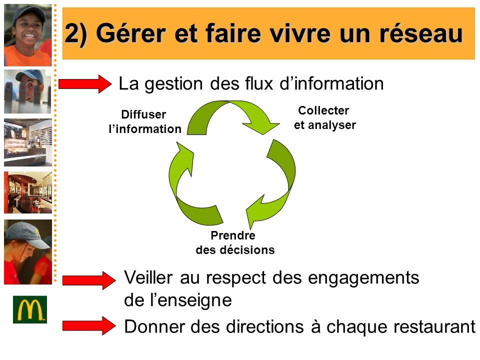 2) Gérer et faire vivre un réseau La gestion des flux dinformation Collecter et analyser Prendre des décisions Diffuser linformation Veiller au respec