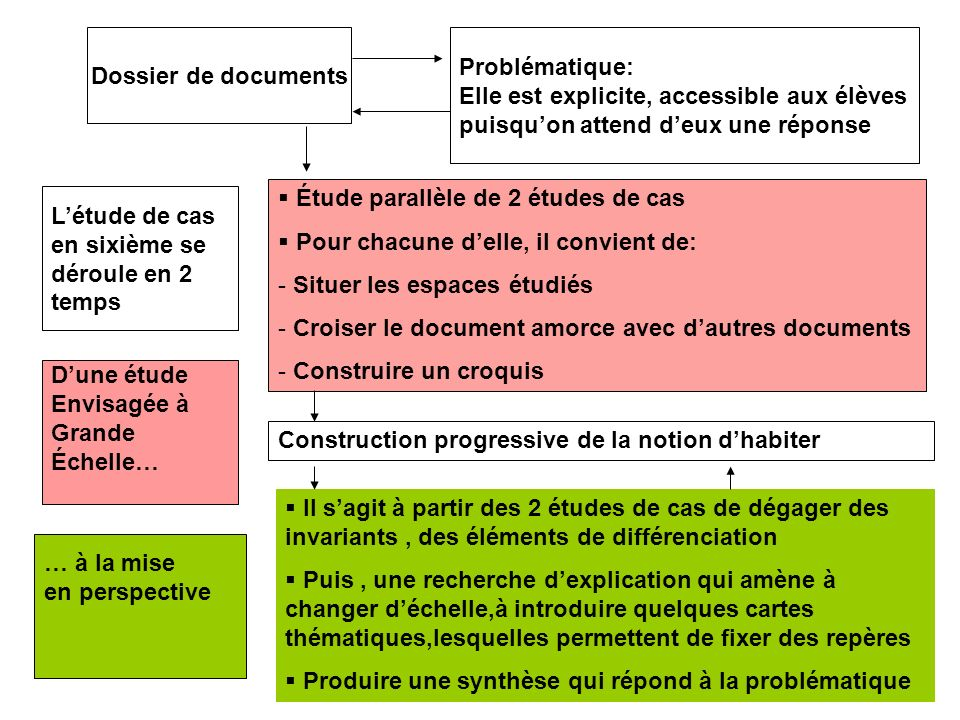 Dossier de documents Problématique: Elle est explicite, accessible aux élèves puisquon attend deux une réponse Étude parallèle de 2 études de cas Pour