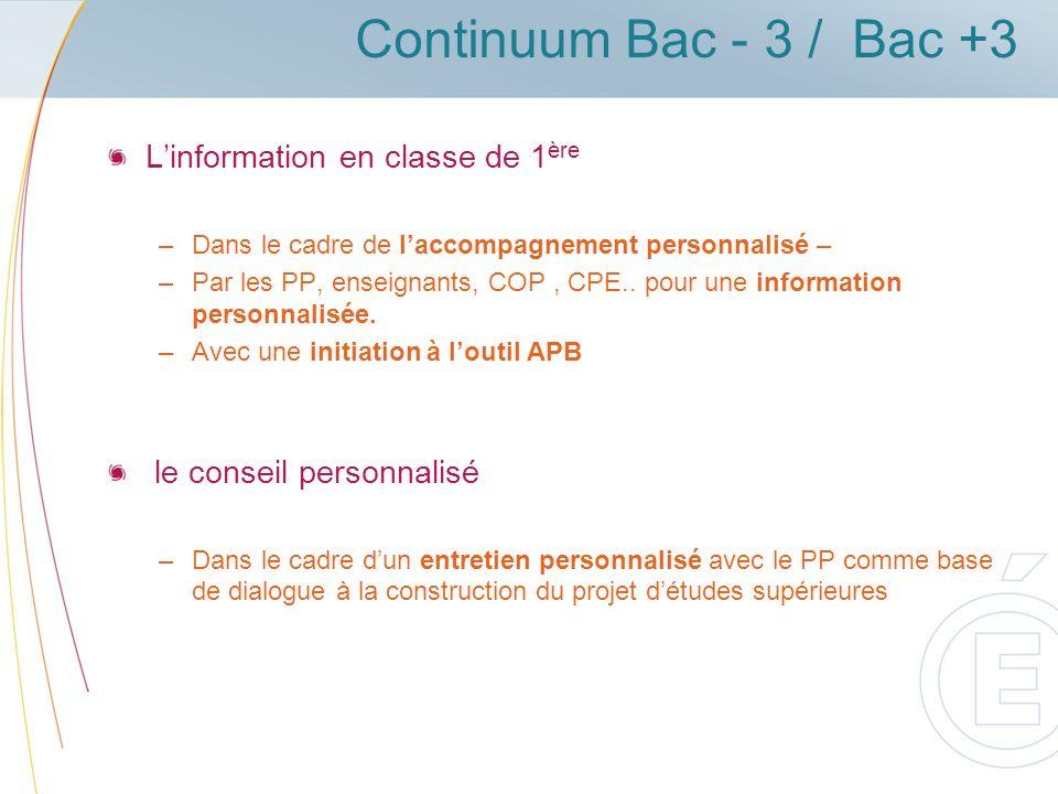 Continuum Bac - 3 / Bac +3 Linformation en classe de 1 ère –Dans le cadre de laccompagnement personnalisé – –Par les PP, enseignants, COP, CPE..