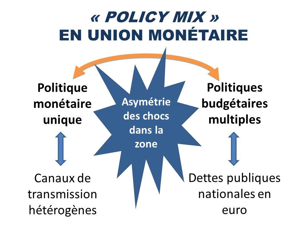 « POLICY MIX » EN UNION MONÉTAIRE Politique monétaire unique Canaux de transmission hétérogènes Politiques budgétaires multiples Dettes publiques nationales en euro Asymétrie des chocs dans la zone