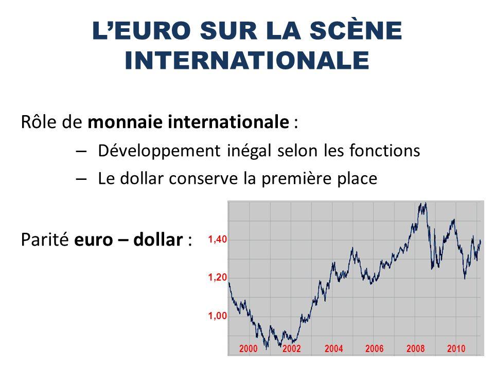 LEURO SUR LA SCÈNE INTERNATIONALE Rôle de monnaie internationale : – Développement inégal selon les fonctions – Le dollar conserve la première place Parité euro – dollar : 1,00 1,20 1,40 200020022004200620082010
