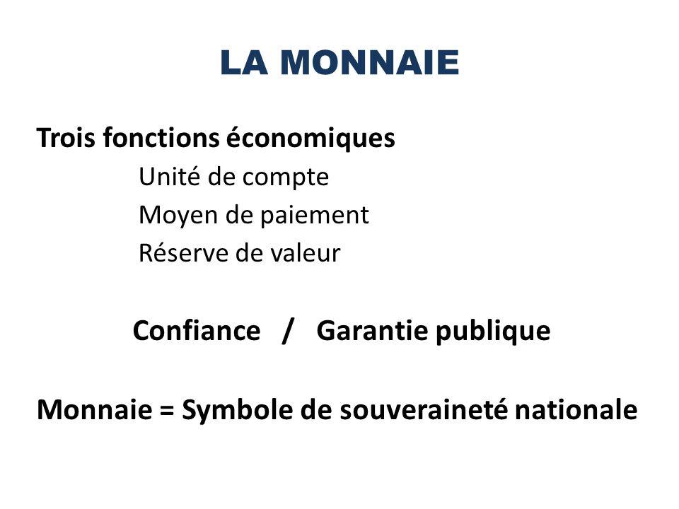 LA MONNAIE Trois fonctions économiques Unité de compte Moyen de paiement Réserve de valeur Confiance / Garantie publique Monnaie = Symbole de souveraineté nationale
