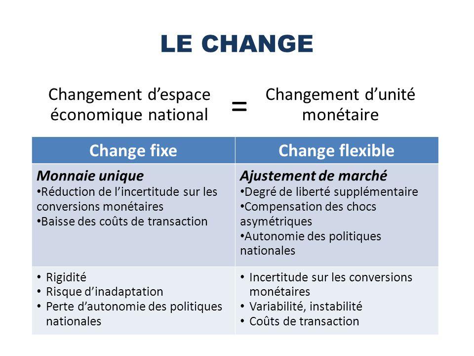 LE CHANGE Changement despace économique national Changement dunité monétaire = Change fixeChange flexible Monnaie unique Réduction de lincertitude sur