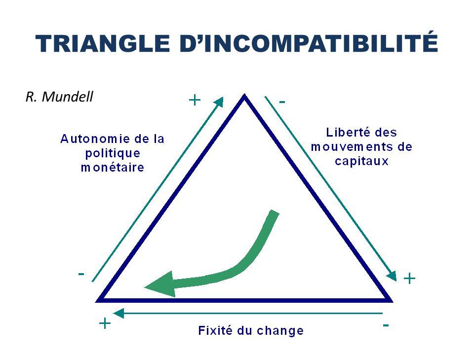 TRIANGLE DINCOMPATIBILITÉ R. Mundell
