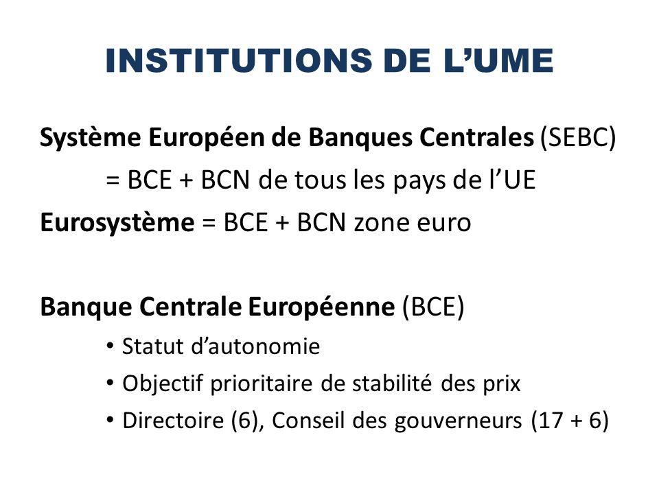 INSTITUTIONS DE LUME Système Européen de Banques Centrales (SEBC) = BCE + BCN de tous les pays de lUE Eurosystème = BCE + BCN zone euro Banque Centrale Européenne (BCE) Statut dautonomie Objectif prioritaire de stabilité des prix Directoire (6), Conseil des gouverneurs (17 + 6)