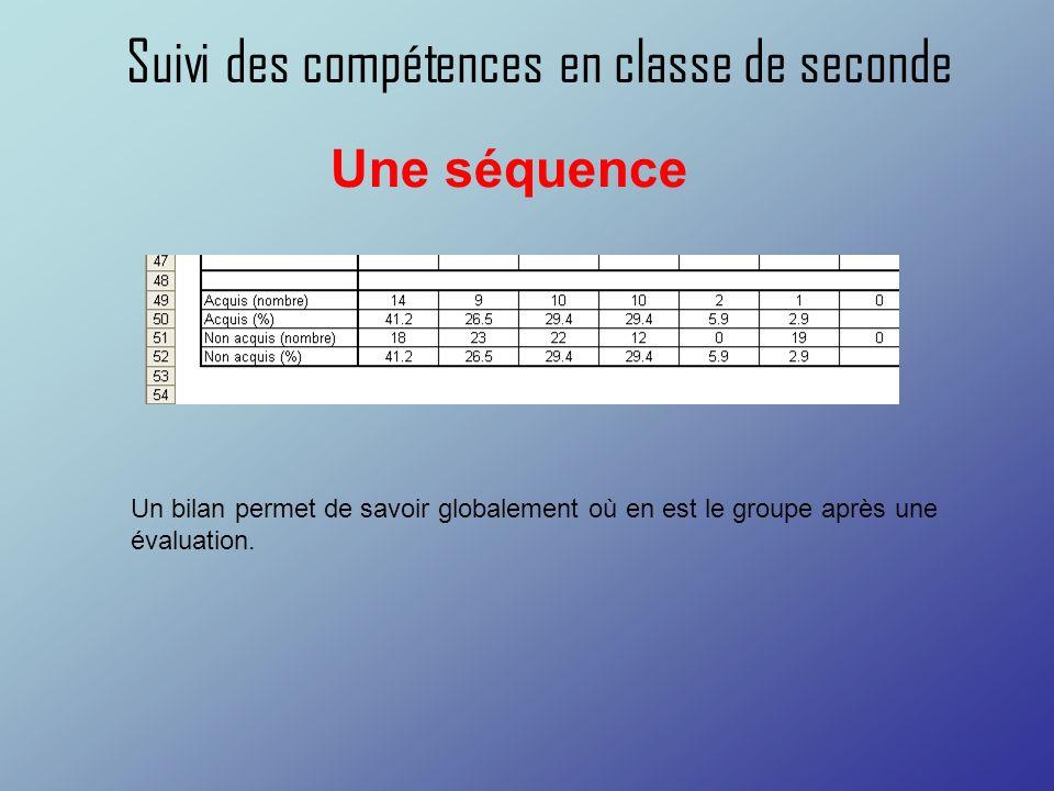 Suivi des compétences en classe de seconde Un bilan permet de savoir globalement où en est le groupe après une évaluation. Une séquence