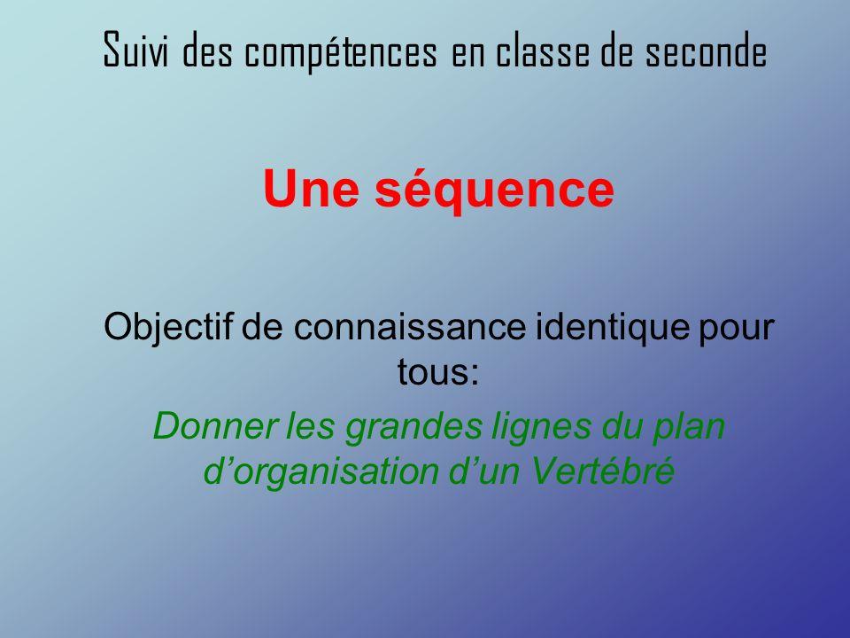 Suivi des compétences en classe de seconde Une séquence Objectif de connaissance identique pour tous: Donner les grandes lignes du plan dorganisation