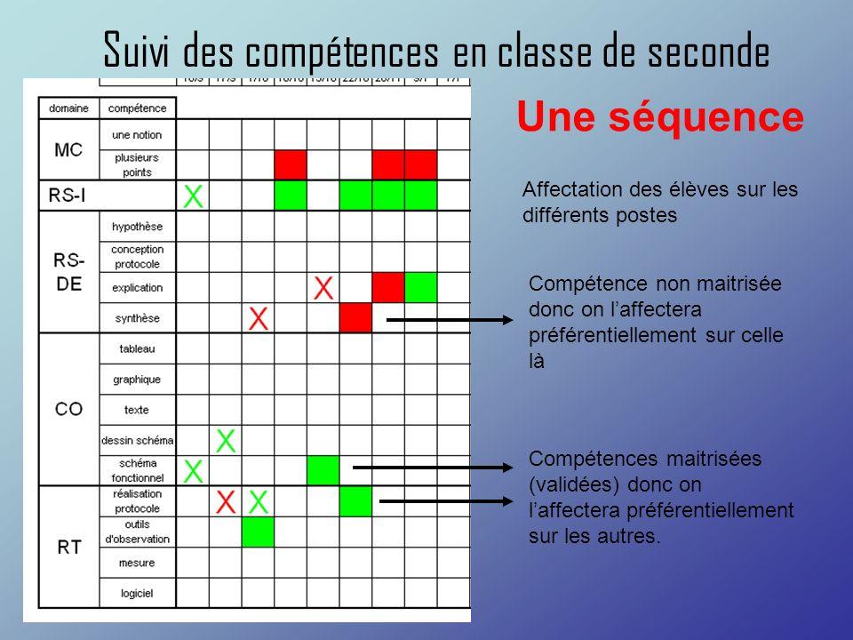 Suivi des compétences en classe de seconde Compétences maitrisées (validées) donc on laffectera préférentiellement sur les autres. Compétence non mait