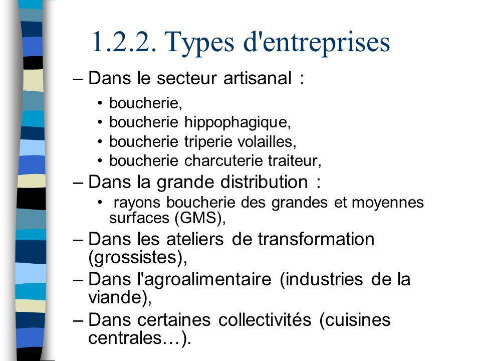 1.2.2. Types d'entreprises –Dans le secteur artisanal : boucherie, boucherie hippophagique, boucherie triperie volailles, boucherie charcuterie traite