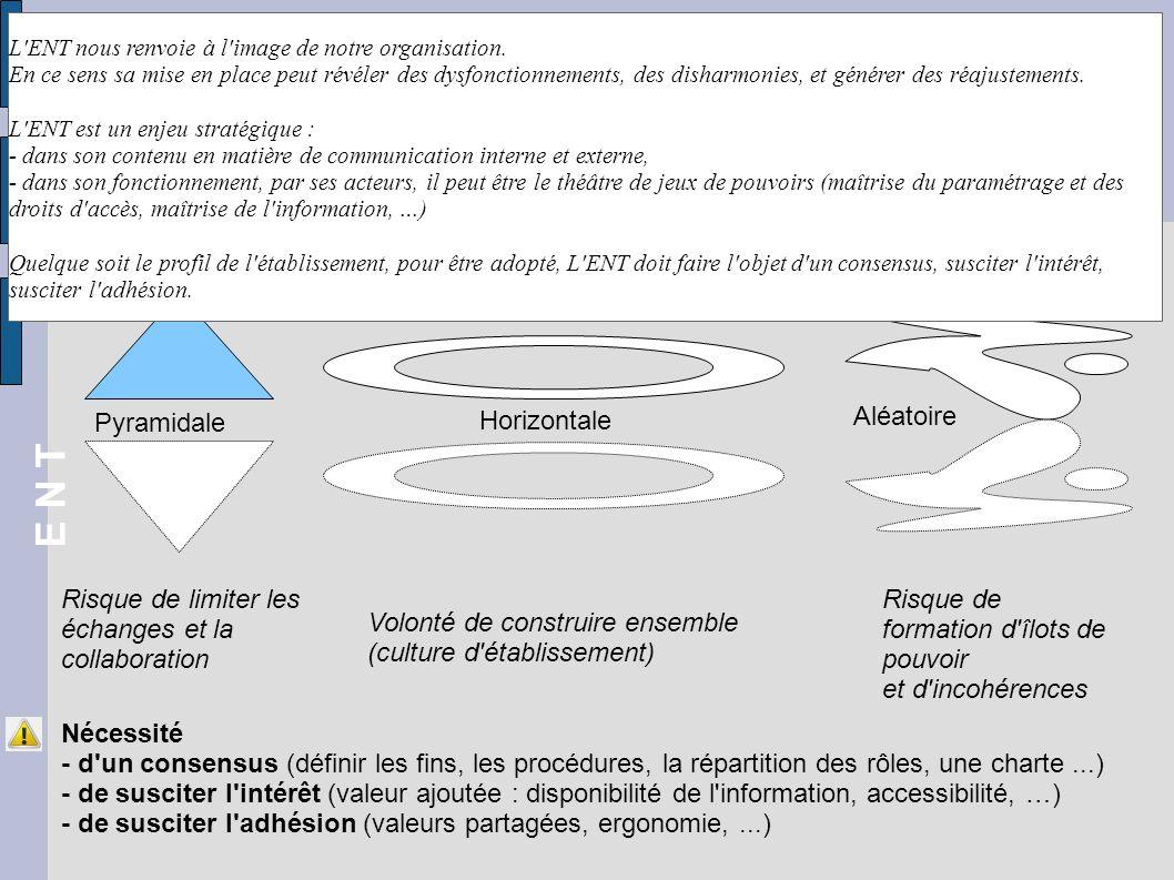 Organisation & pilotage Pyramidale Horizontale Aléatoire modèle hiérarchique modèle collaboratif modèle auto-déterminé Risque de limiter les échanges et la collaboration Risque de formation d îlots de pouvoir et d incohérences Nécessité - d un consensus (définir les fins, les procédures, la répartition des rôles, une charte...) - de susciter l intérêt (valeur ajoutée : disponibilité de l information, accessibilité, …) - de susciter l adhésion (valeurs partagées, ergonomie,...) E N T Volonté de construire ensemble (culture d établissement) L ENT nous renvoie à l image de notre organisation.
