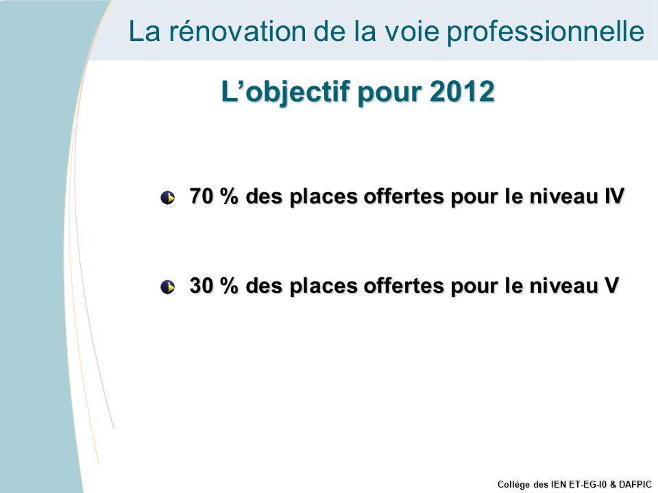 La rénovation de la voie professionnelle Lobjectif pour 2012 70 % des places offertes pour le niveau IV 30 % des places offertes pour le niveau V Coll