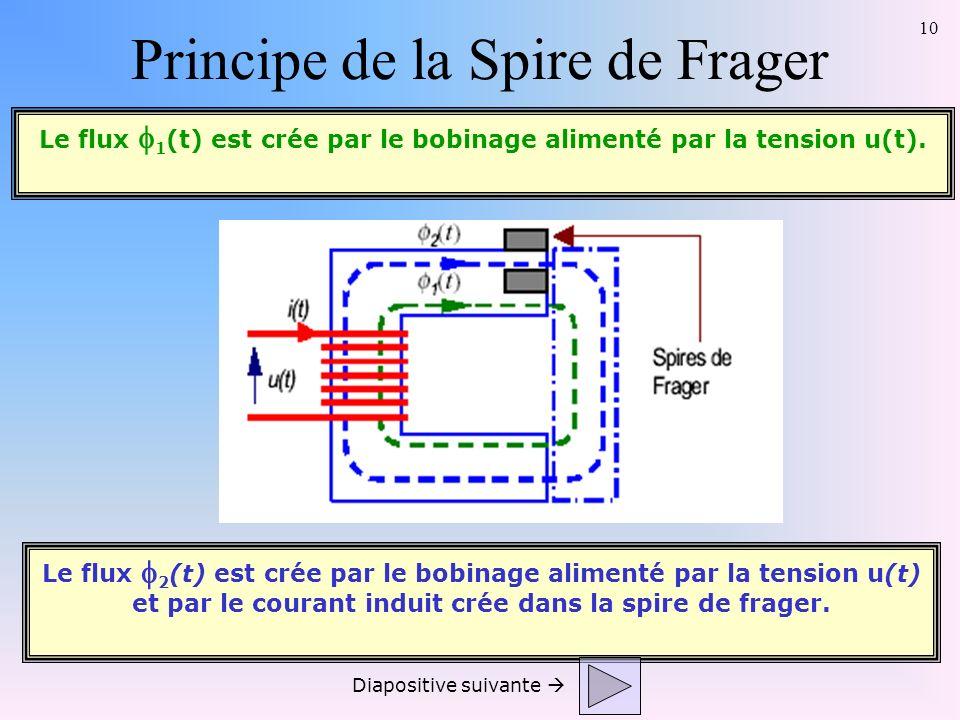 10 Le flux 2 (t) est crée par le bobinage alimenté par la tension u(t) et par le courant induit crée dans la spire de frager. Le flux 1 (t) est crée p