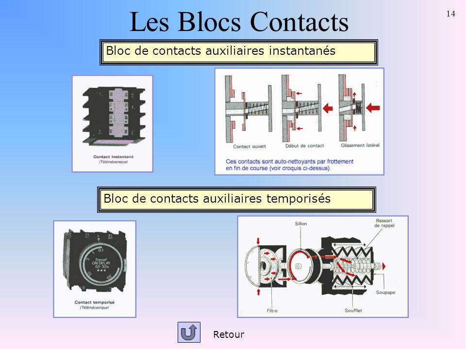 14 Les Blocs Contacts Bloc de contacts auxiliaires instantanés Bloc de contacts auxiliaires temporisés Retour