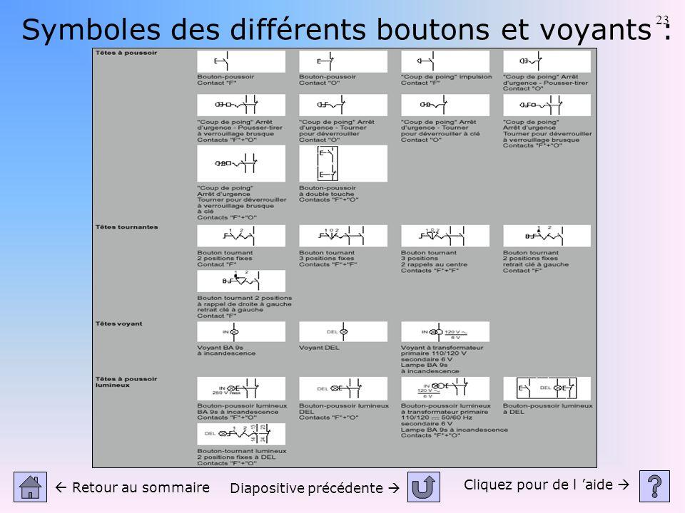 23 Symboles des différents boutons et voyants : Cliquez pour de l aide Retour au sommaire Diapositive précédente