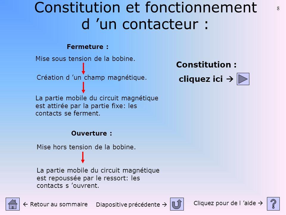 8 Constitution et fonctionnement d un contacteur : Cliquez pour de l aide Retour au sommaire Diapositive précédente Fermeture : Mise sous tension de l