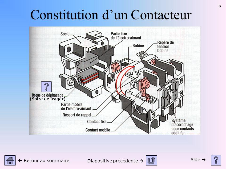 9 Aide Retour au sommaire (Spire de frager) Diapositive précédente Constitution dun Contacteur