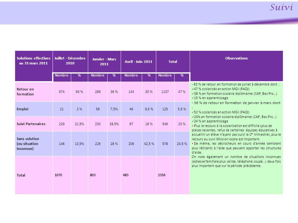 Solutions effectives au 31 mars 2011 Juillet - Décembre 2010 Janvier - Mars 2011 Avril - Juin 2011Total Observations Nombre% % % % Retour en formation
