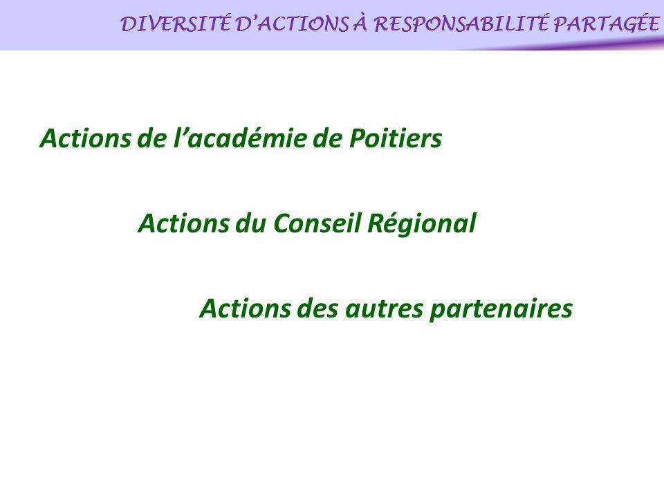 DIVERSITÉ DACTIONS À RESPONSABILITÉ PARTAGÉE Actions de lacadémie de Poitiers Actions du Conseil Régional Actions des autres partenaires