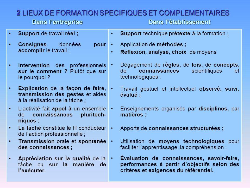 2 LIEUX DE FORMATION SPECIFIQUES ET COMPLEMENTAIRES Support de travail réel ; Consignes données pour accomplir le travail ; Intervention des professio