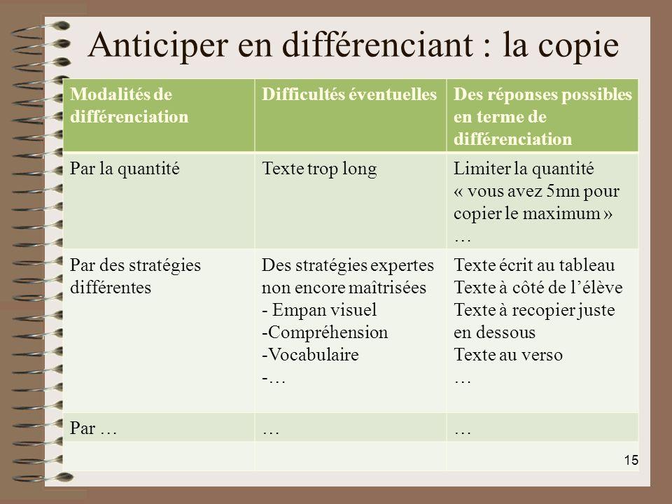 Anticiper en différenciant : la copie Modalités de différenciation Difficultés éventuellesDes réponses possibles en terme de différenciation Par la qu