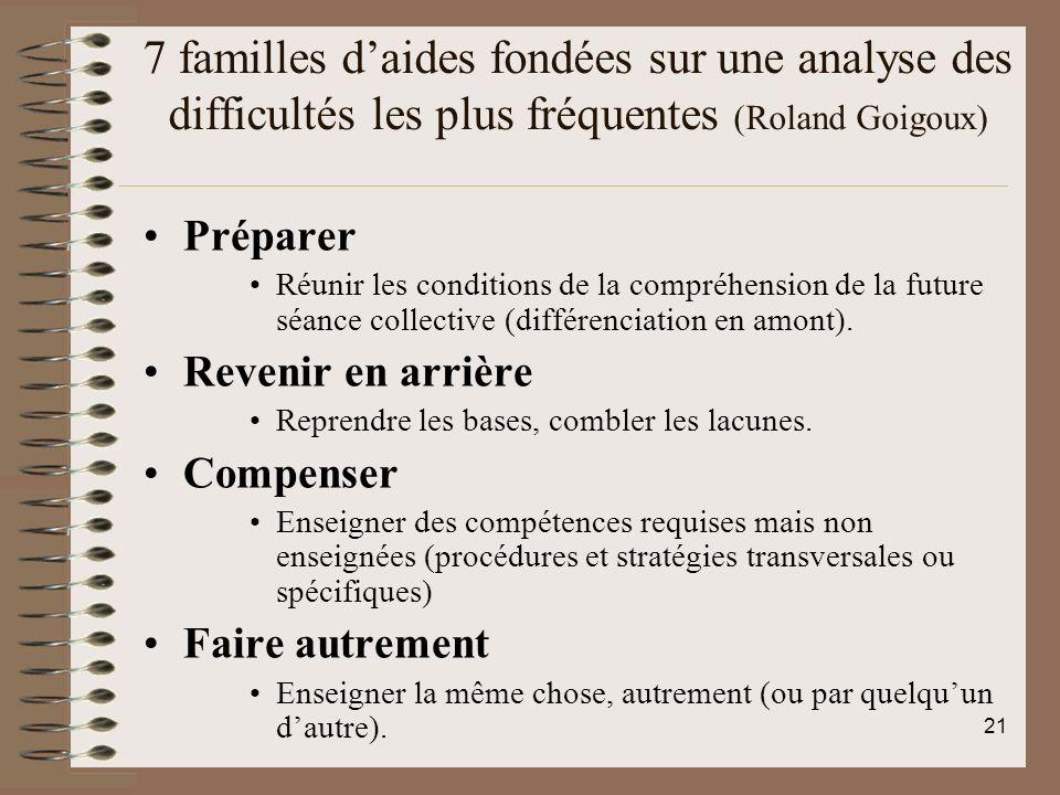 7 familles daides fondées sur une analyse des difficultés les plus fréquentes (Roland Goigoux) Préparer Réunir les conditions de la compréhension de l