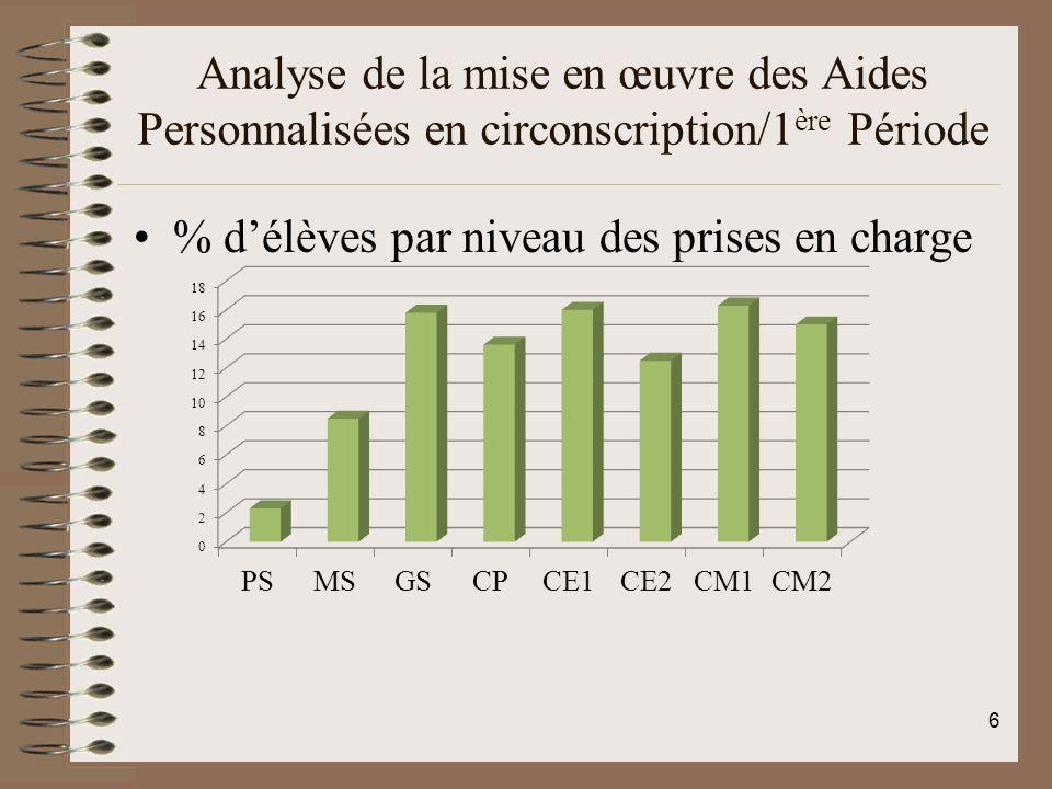 Analyse de la mise en œuvre des Aides Personnalisées en circonscription/1 ère Période % délèves par niveau des prises en charge 6