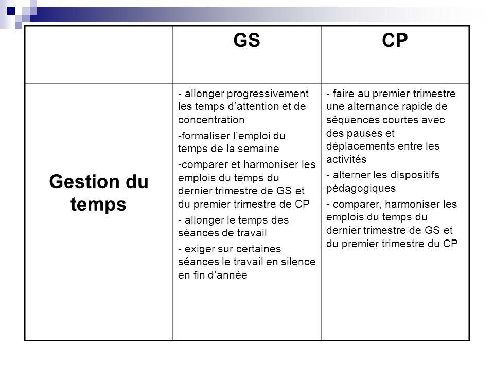 GSCP Gestion du temps - allonger progressivement les temps dattention et de concentration -formaliser lemploi du temps de la semaine -comparer et harm