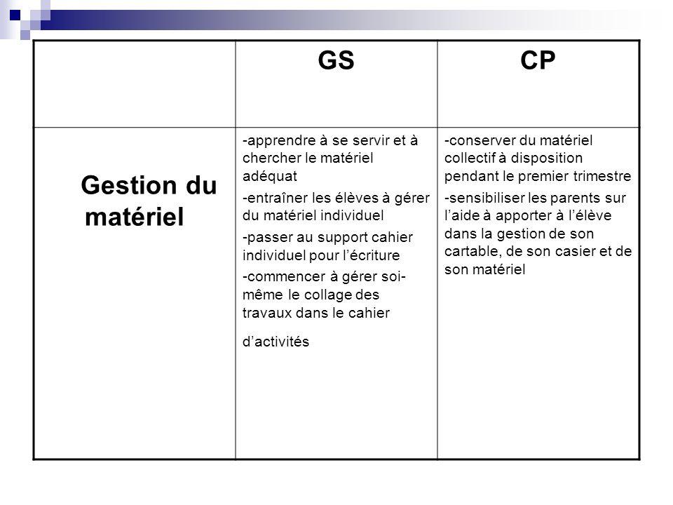 GSCP Gestion du matériel -apprendre à se servir et à chercher le matériel adéquat -entraîner les élèves à gérer du matériel individuel -passer au supp