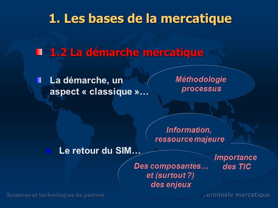 Sciences et technologies de gestion Terminale mercatique 1.2 La démarche mercatique La démarche, un aspect « classique »… Le retour du SIM… 1.