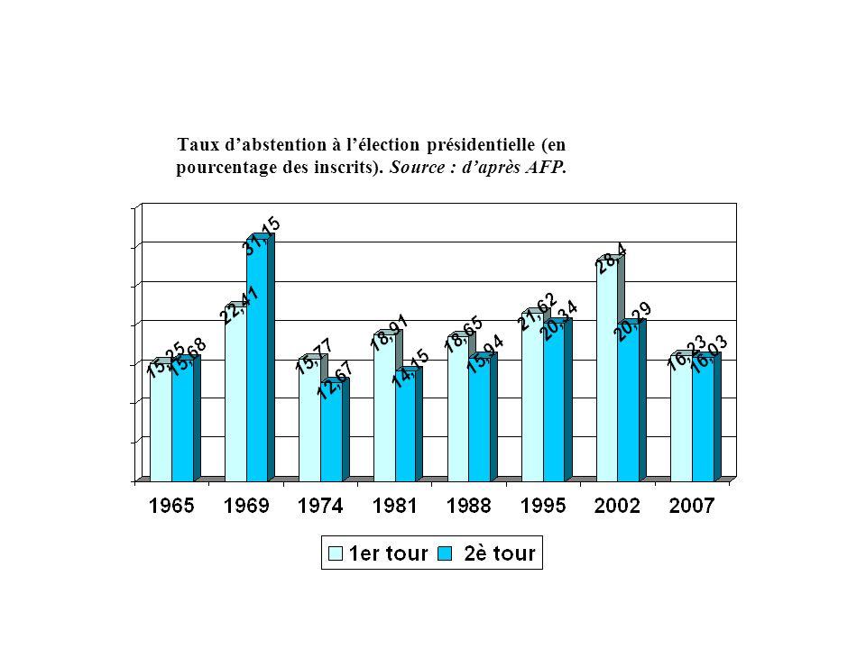 Taux dabstention à lélection présidentielle (en pourcentage des inscrits). Source : daprès AFP.